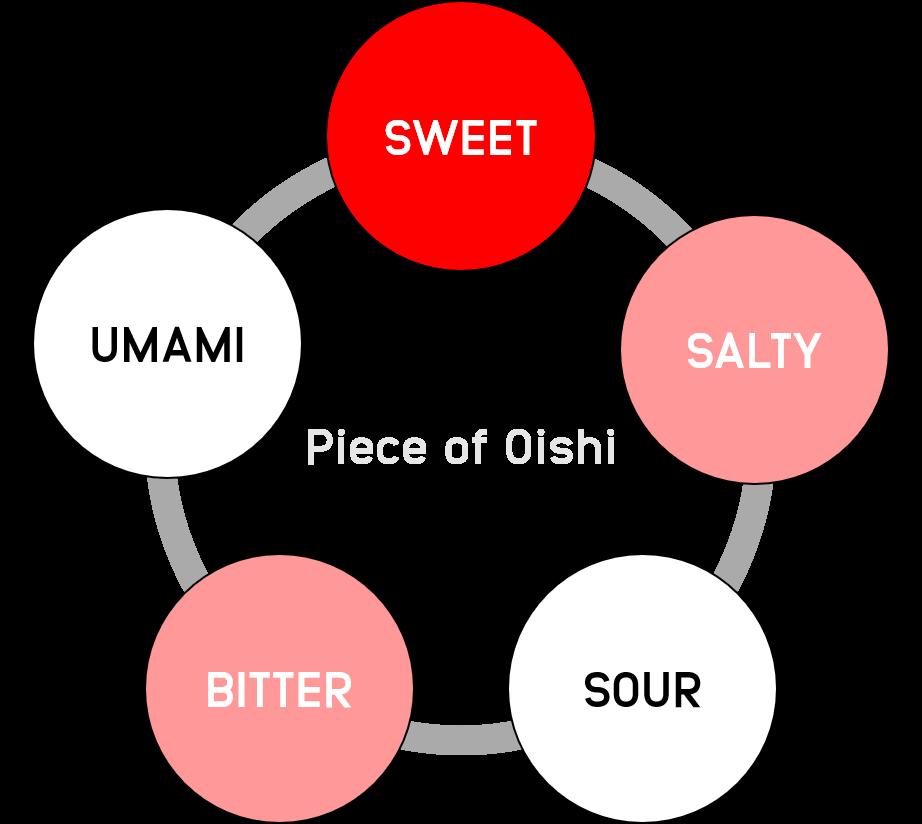 salmiakki-graph