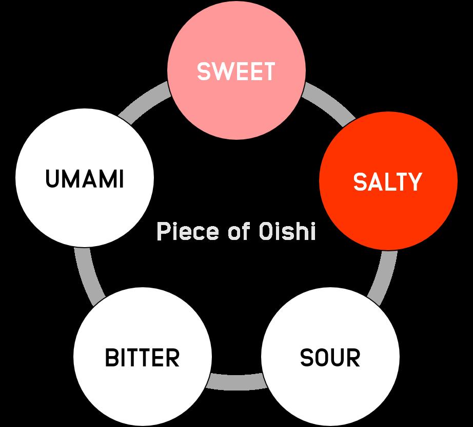 salmonsoup-graph